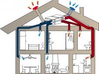 Wohnraumlüftung für bessere Frischluft
